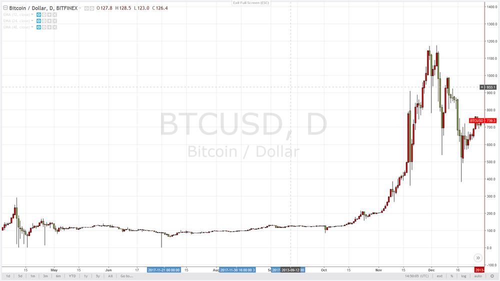 История создания криптовалюты Bitcoin