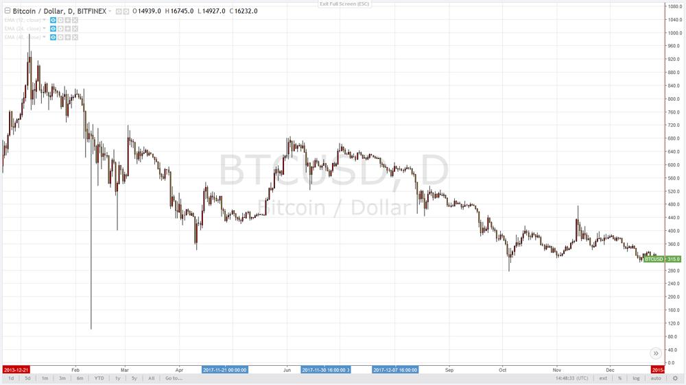 Как создавалась криптовалюта Bitcoin