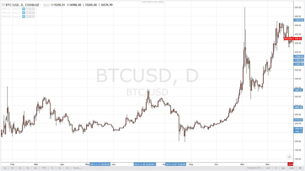 Все о криптовалюте Bitcoin