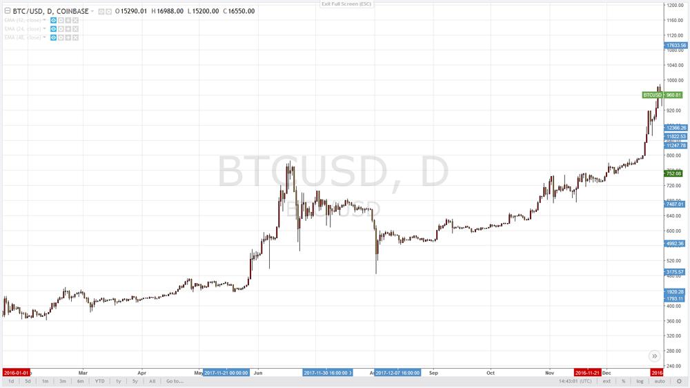 Что такое криптовалюта Bitcoin