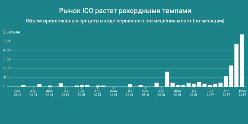 Преимущества рынка ICO