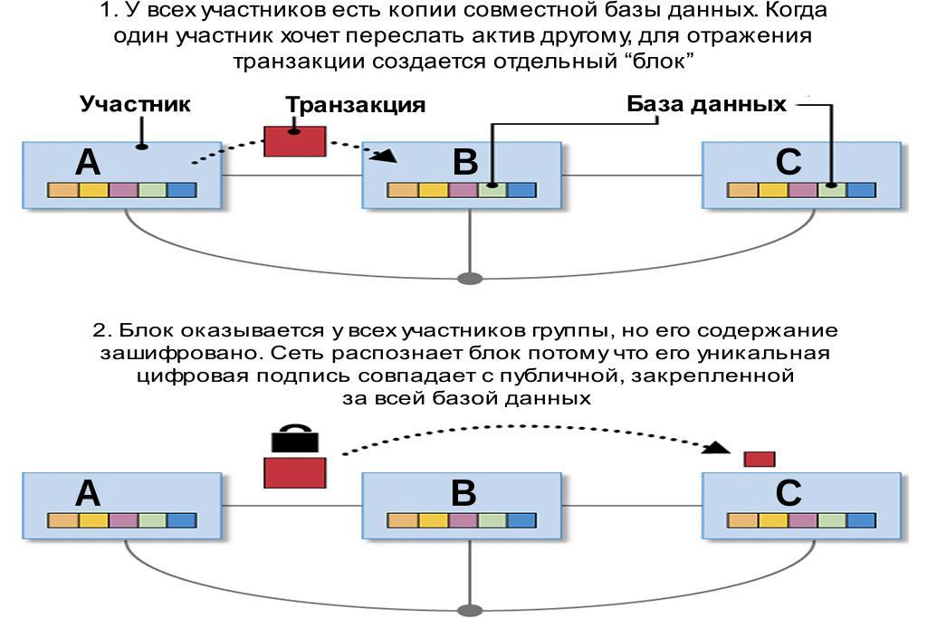 Связь между технологией блокчейн и биткоином