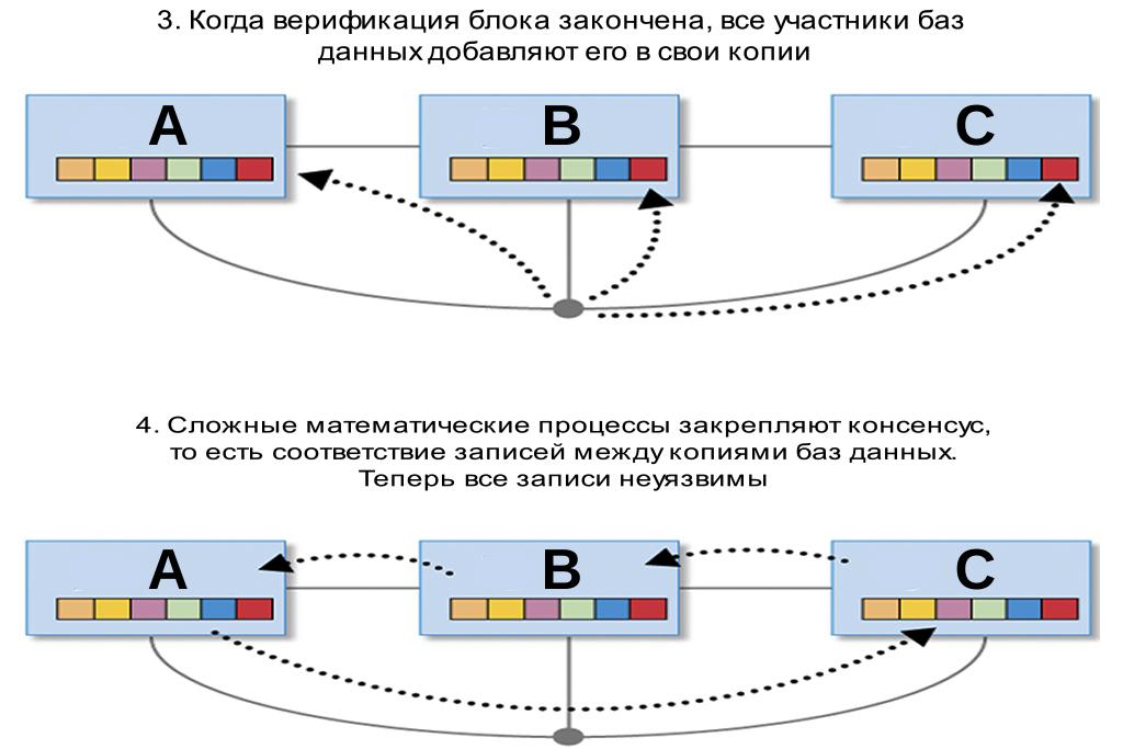 Принцип работы технологии блокчейн