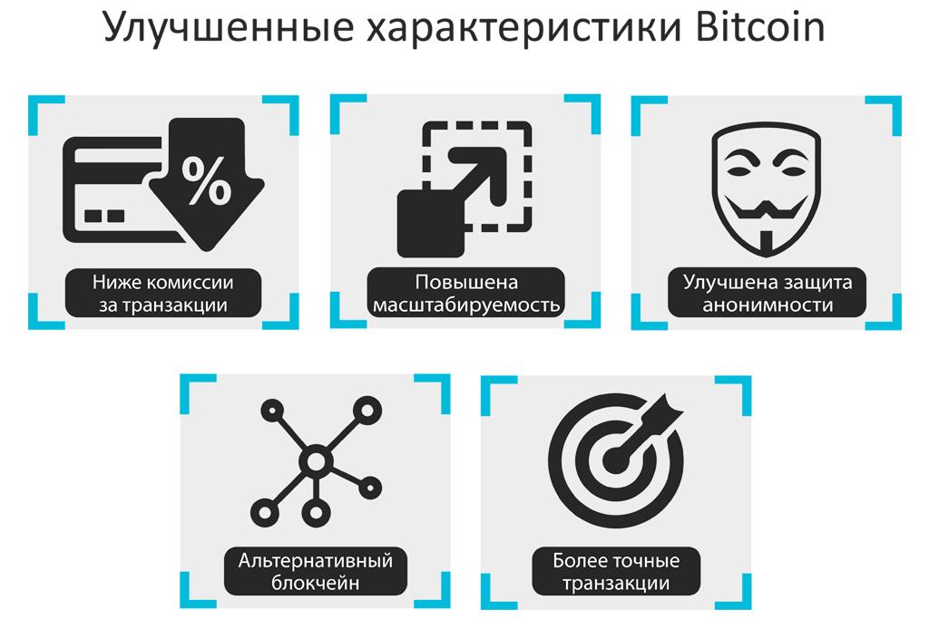 Перспективы криптовалют и биткоина