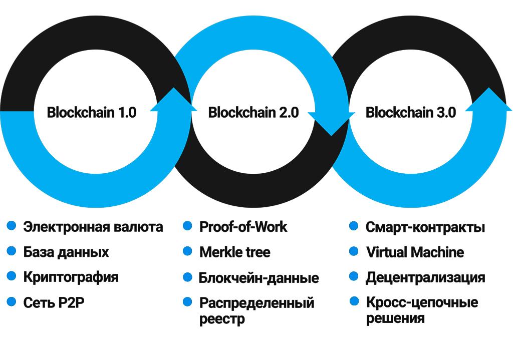 Поколения технологии блокчейн