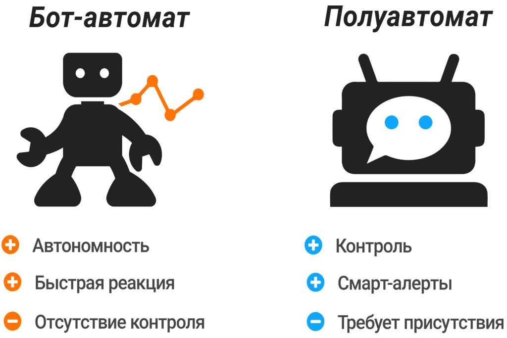 Лучший робот для торговли криптовалютой на бирже