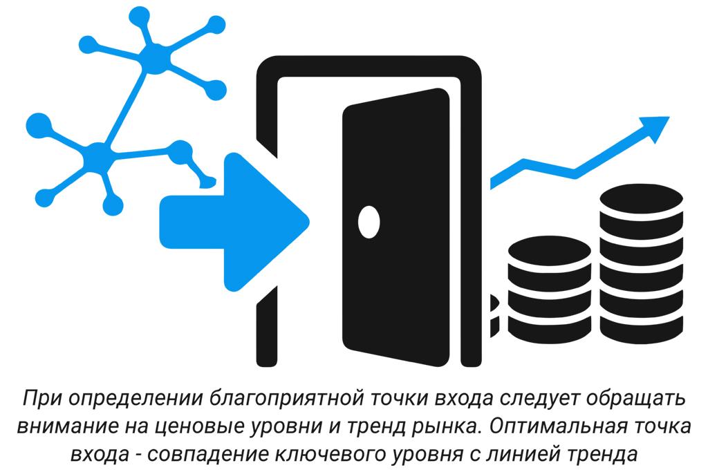 Трейдинг криптовалют и определение точки входа