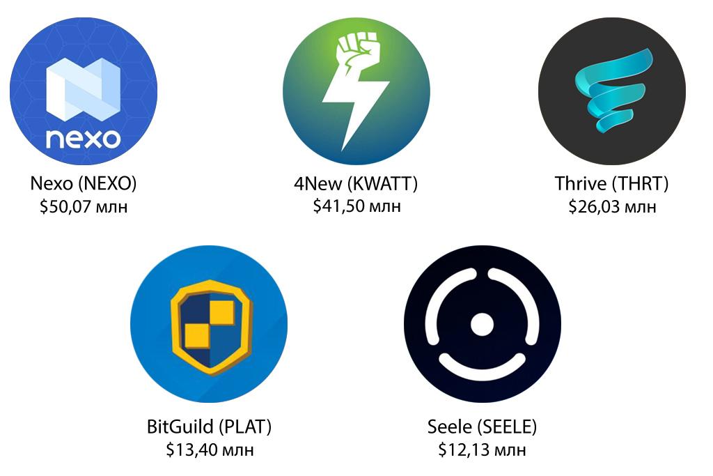5 лучших ICO стартапов с 31 марта по 06 апреля 2018