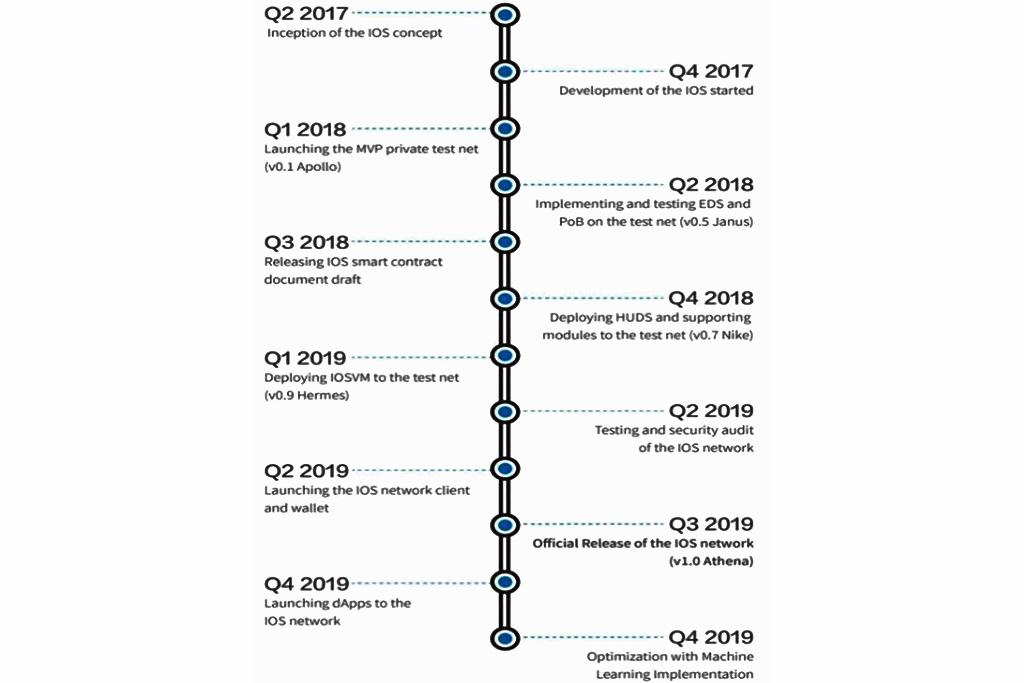 Перспективы новой криптовалюты  IOST