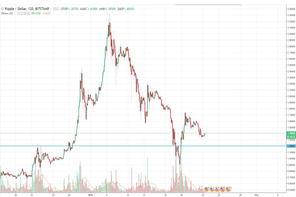 Трейдинг криптовалют: пара риппл/доллар