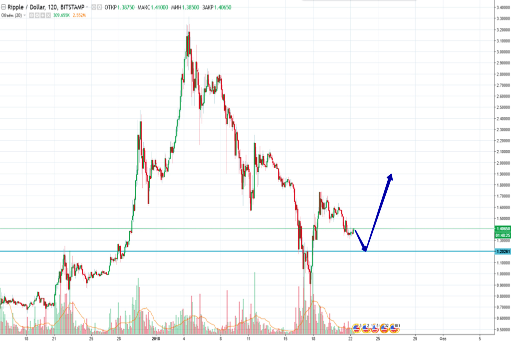 Трейдинг криптовалют: котировки XRP/USD