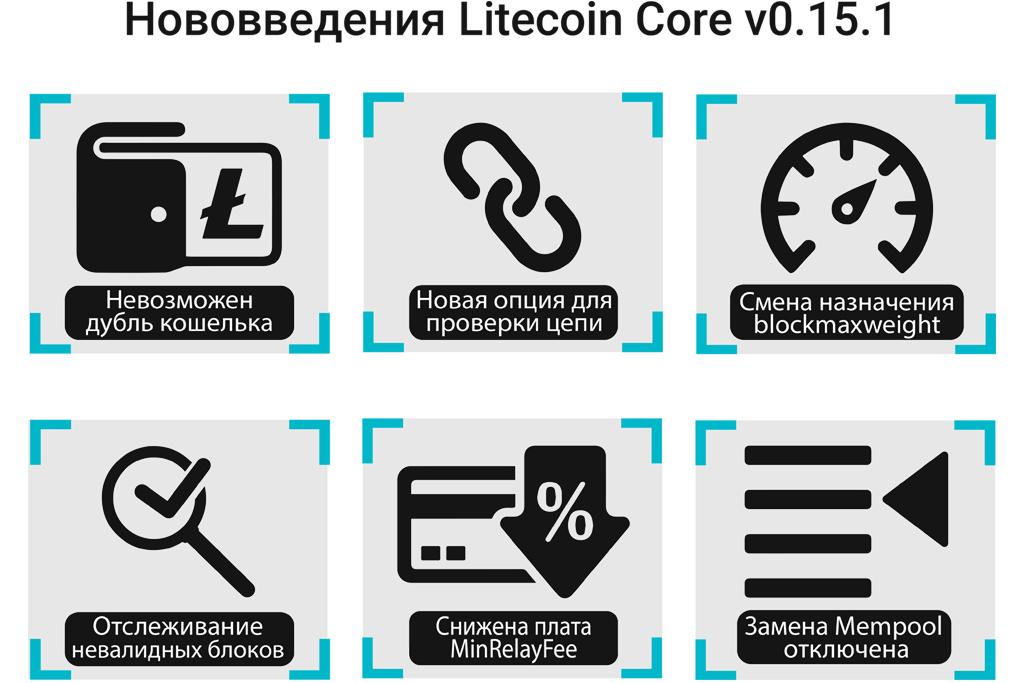 Кошелек для криптовалют Litecoin Core улучшили