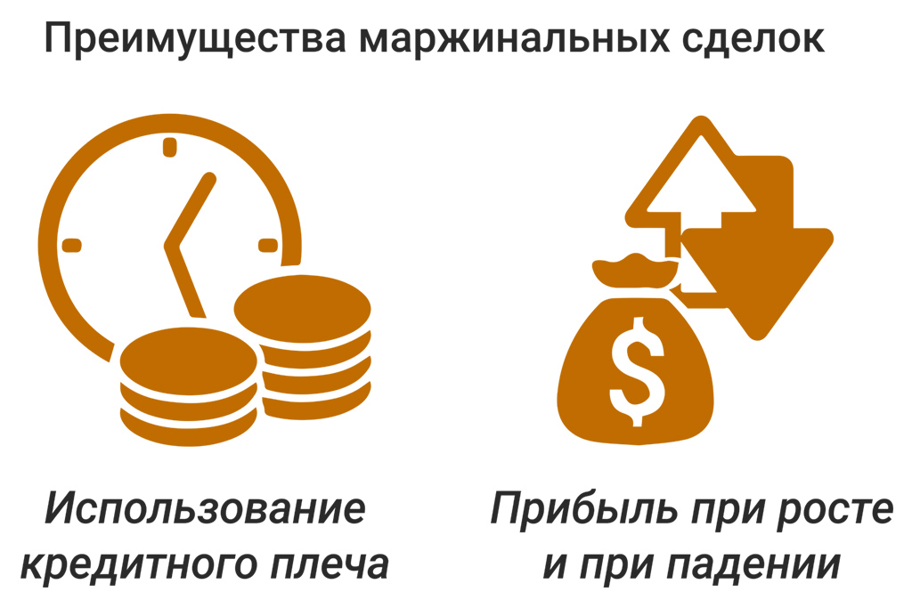 Маржинальные сделки на бирже криптовалют