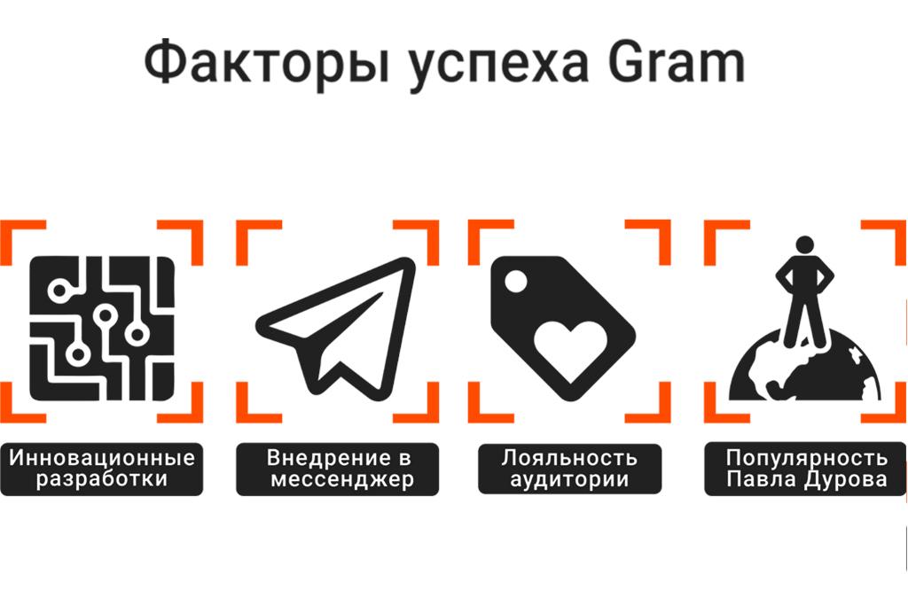 Для чего нужна криптовалюта Gram Павлу Дурову