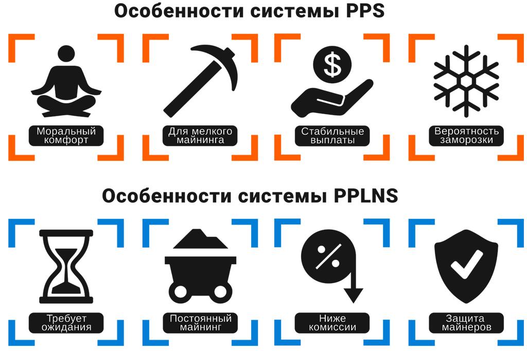 Разница в майнинге между PPS и PPLNS