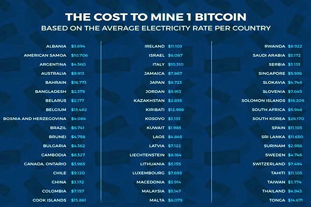 Отличные страны для майнинга криптовалюты