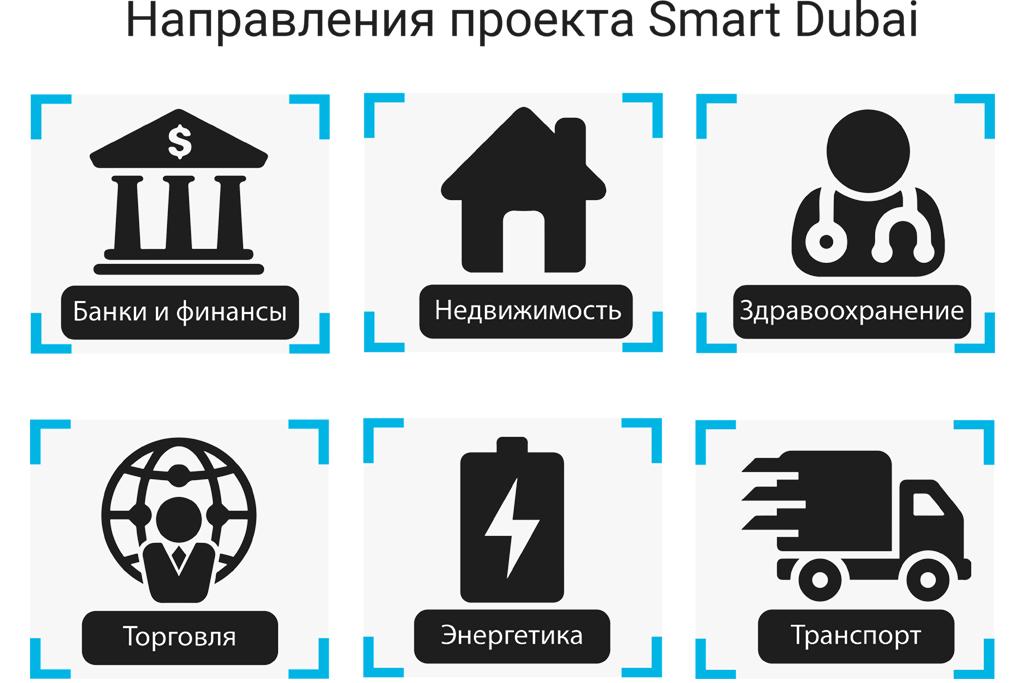 Технология блокчейн создает умные города
