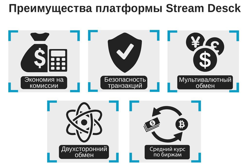 Стартап ICO Stream Desck