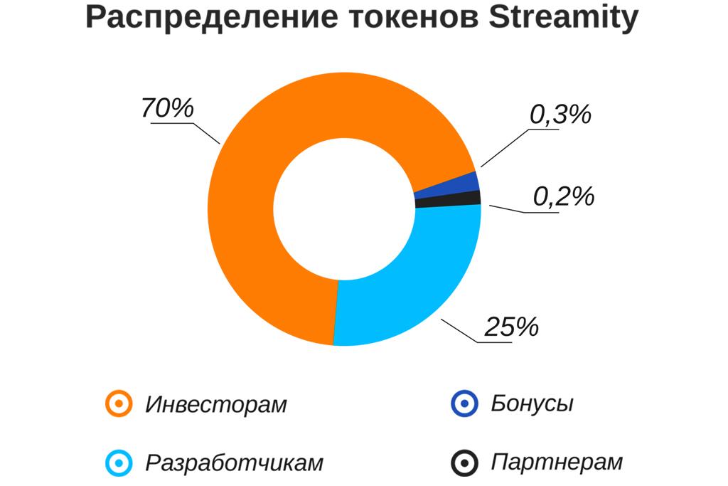 Стартап ICO: платформа Stream Desck