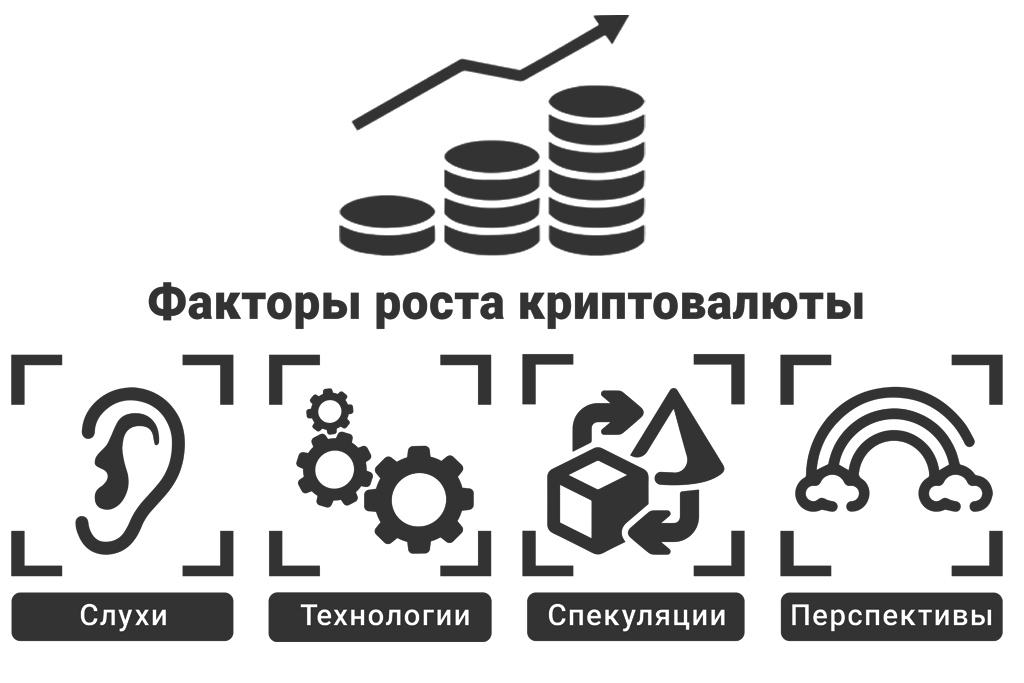 Трейдинг криптовалют и факторы спроса на нее