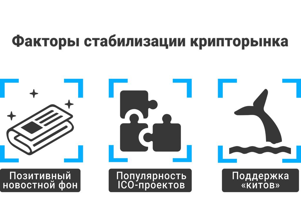 Криптовалюта биткоин и эфириум: факторы стабилизации