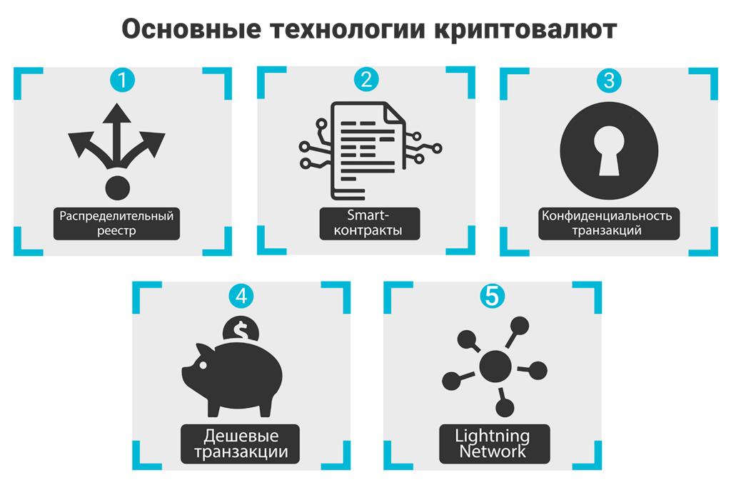 Трейдинг криптовалют и их технологии