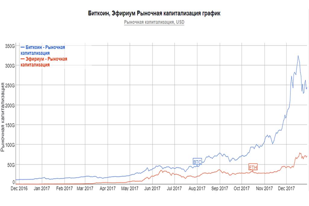 Трейдинг криптовалют и график из капитализации