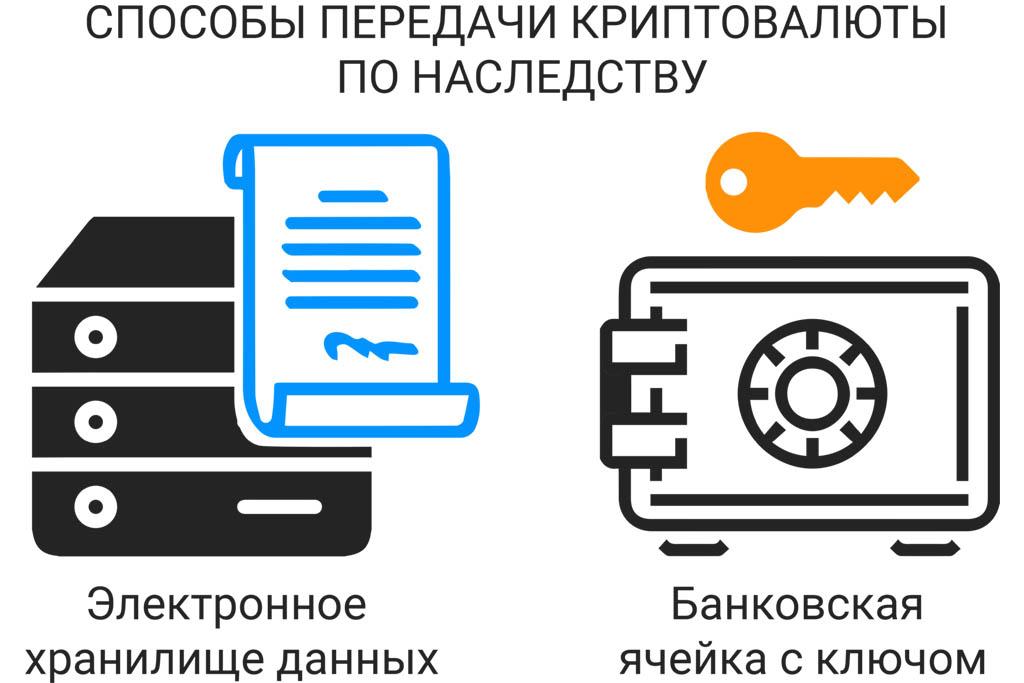 Наследство средств с кошелька для криптовалют
