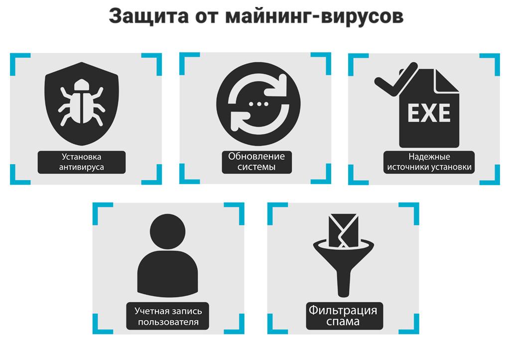 Защита от вирусов при майнинге криптовалют