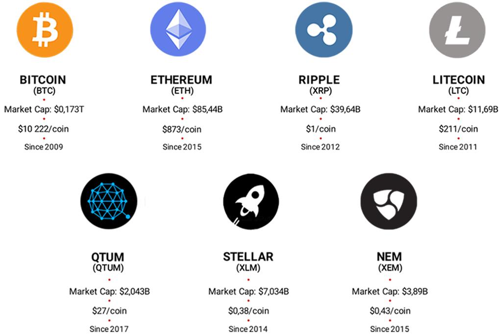 Лучшие криптовалюты сегодня для инвесторов