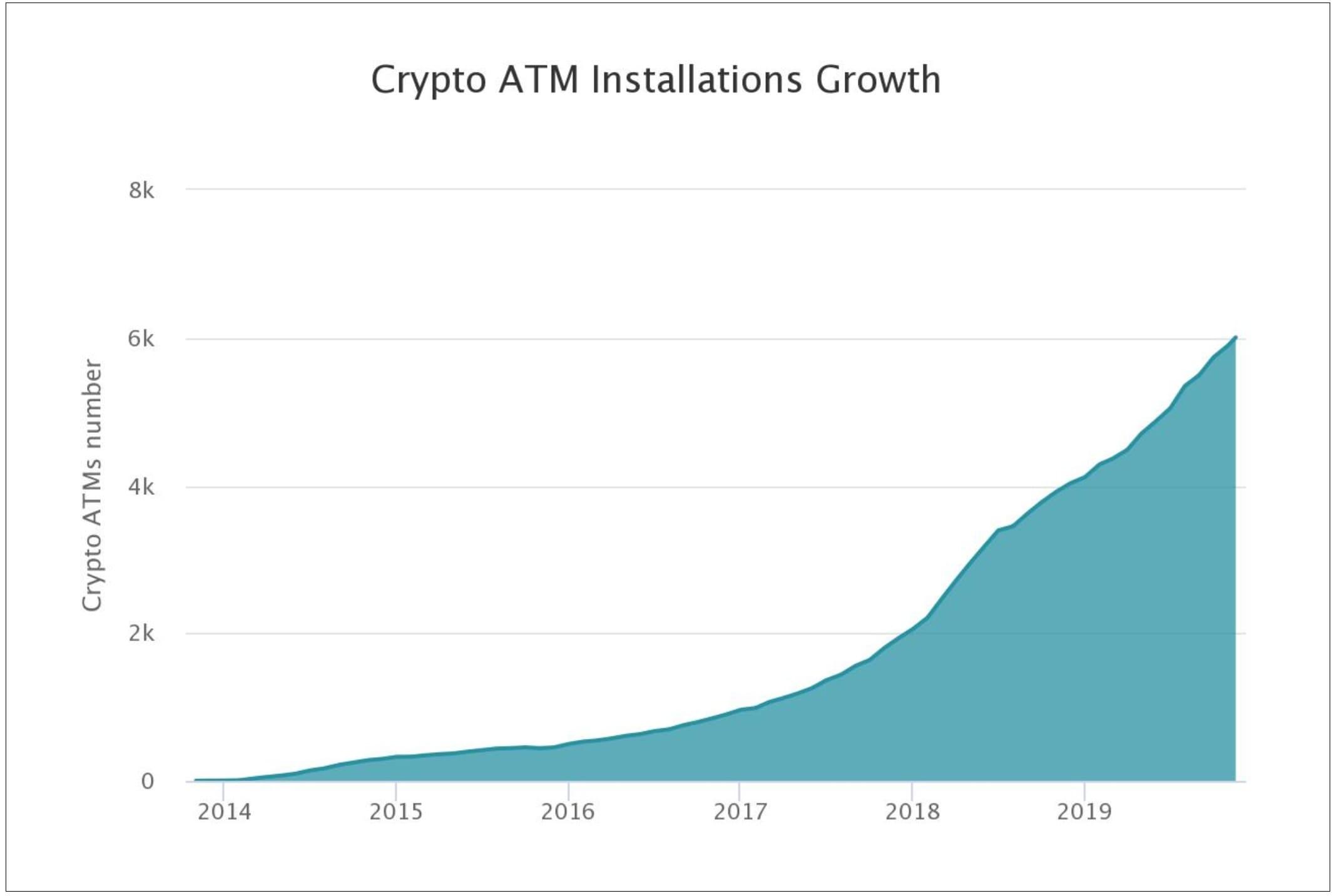 Новости криптовалют: данные по биткоин-банкоматах