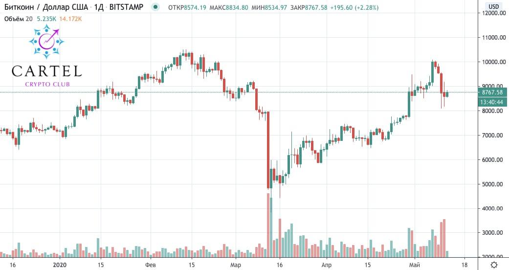 Новости криптовалют: стоимость биткоина после халвинга