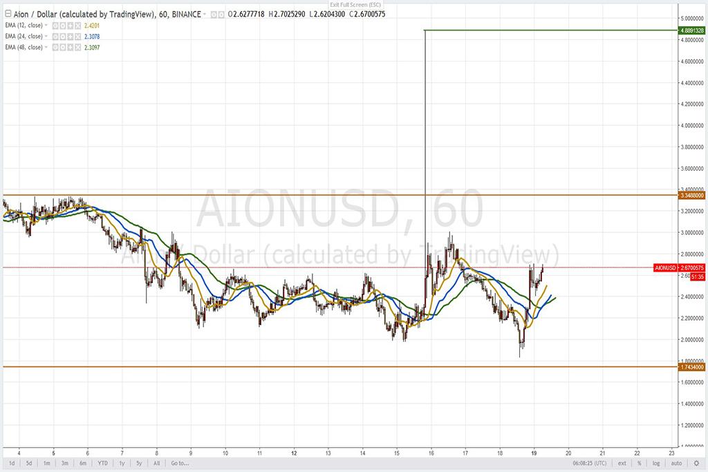 Анализ криптовалют на 19.03.2018: пара AION/USD