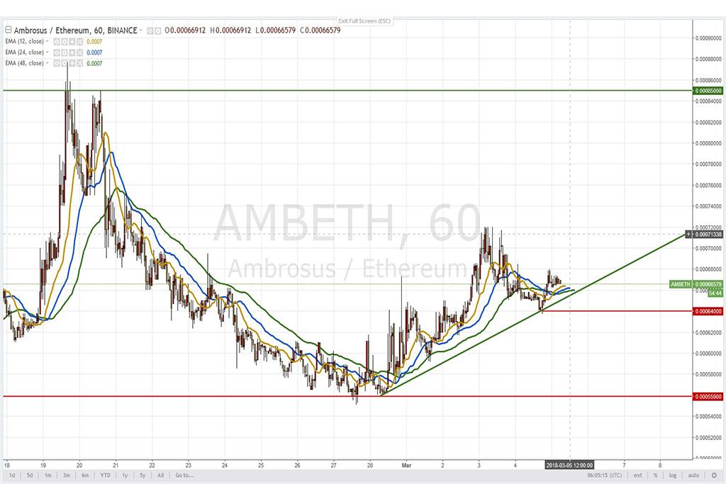 Анализ криптовалют на 05.03.2018: пара AMB/ETH