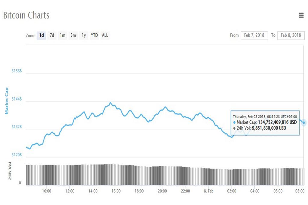 Анализ криптовалют на 08.02.2018: биткоин