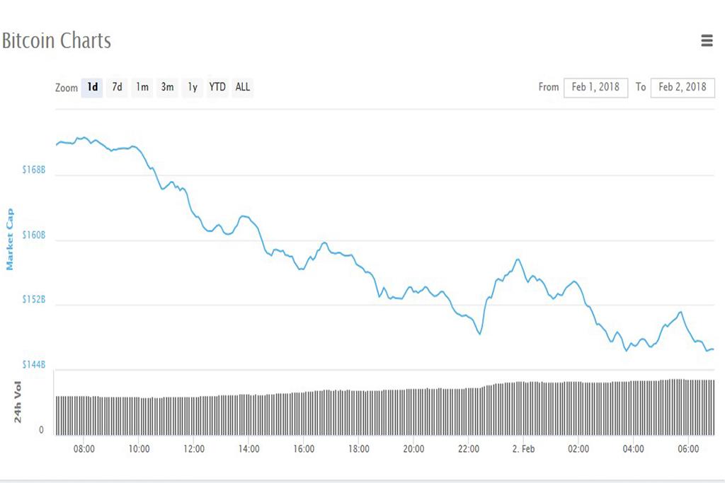 Анализ криптовалют на 02.02.2018: биткоин