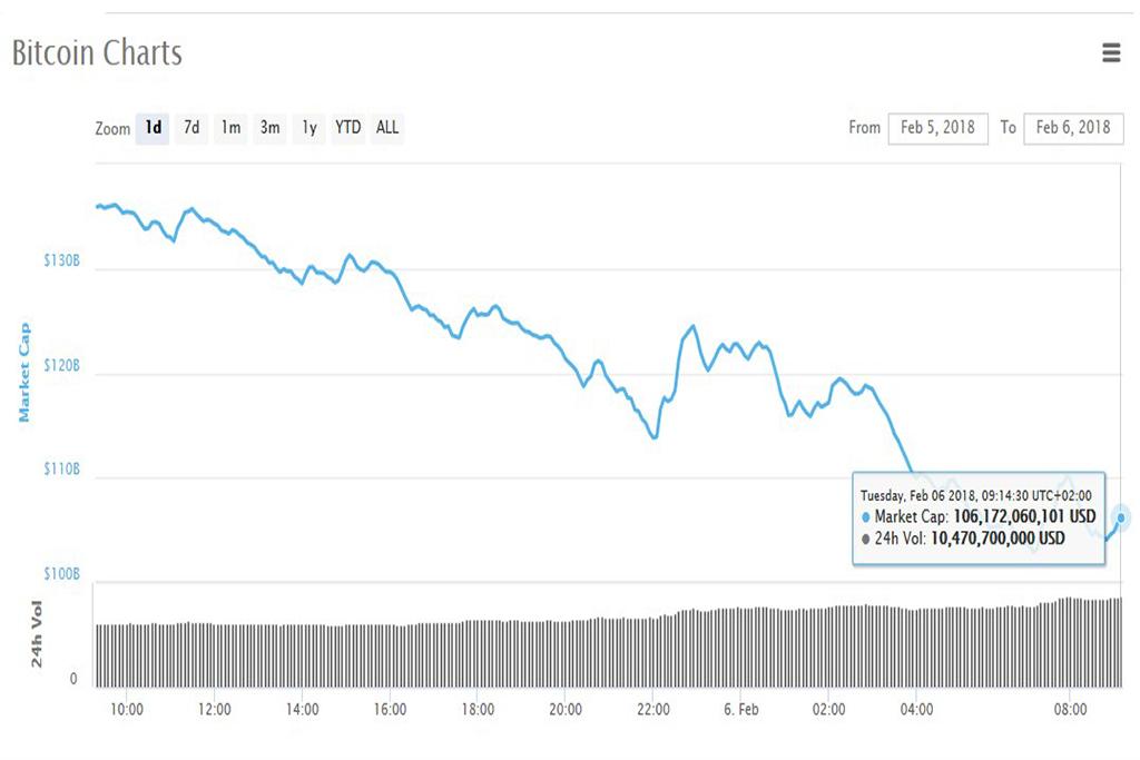 Анализ криптовалют на 06.02.2018: биткоин