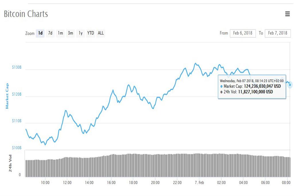 Анализ криптовалют на 07.02.2018: биткоин