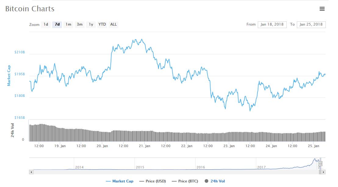 Анализ криптовалют на 25.01.2018: биткоин