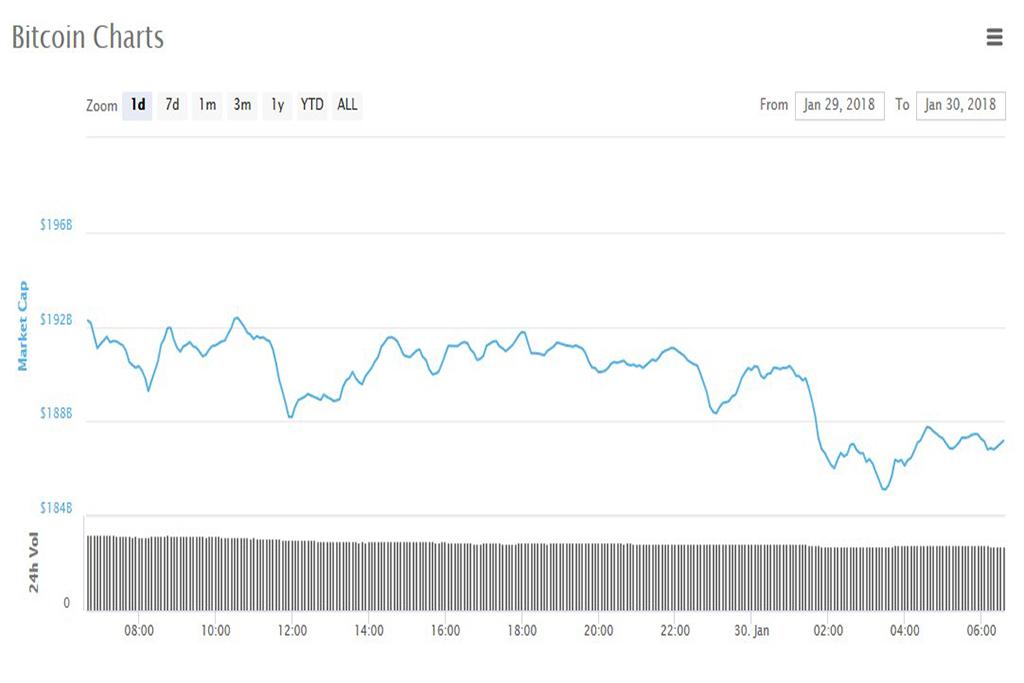 Анализ криптовалют на 30.01.2018: биткоин
