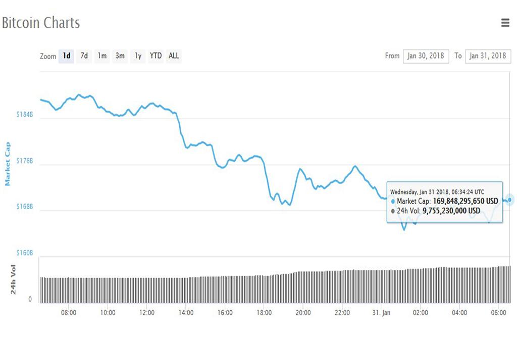 Анализ криптовалют на 31.01.2018: биткоин