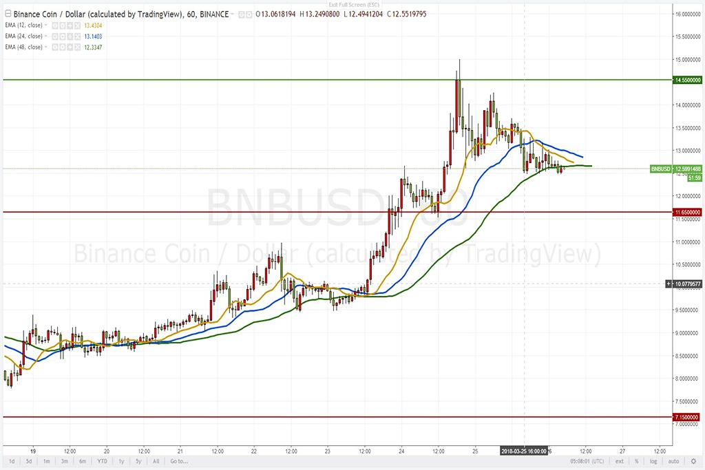 Анализ криптовалют на 26.03.2018: пара BNB/USD