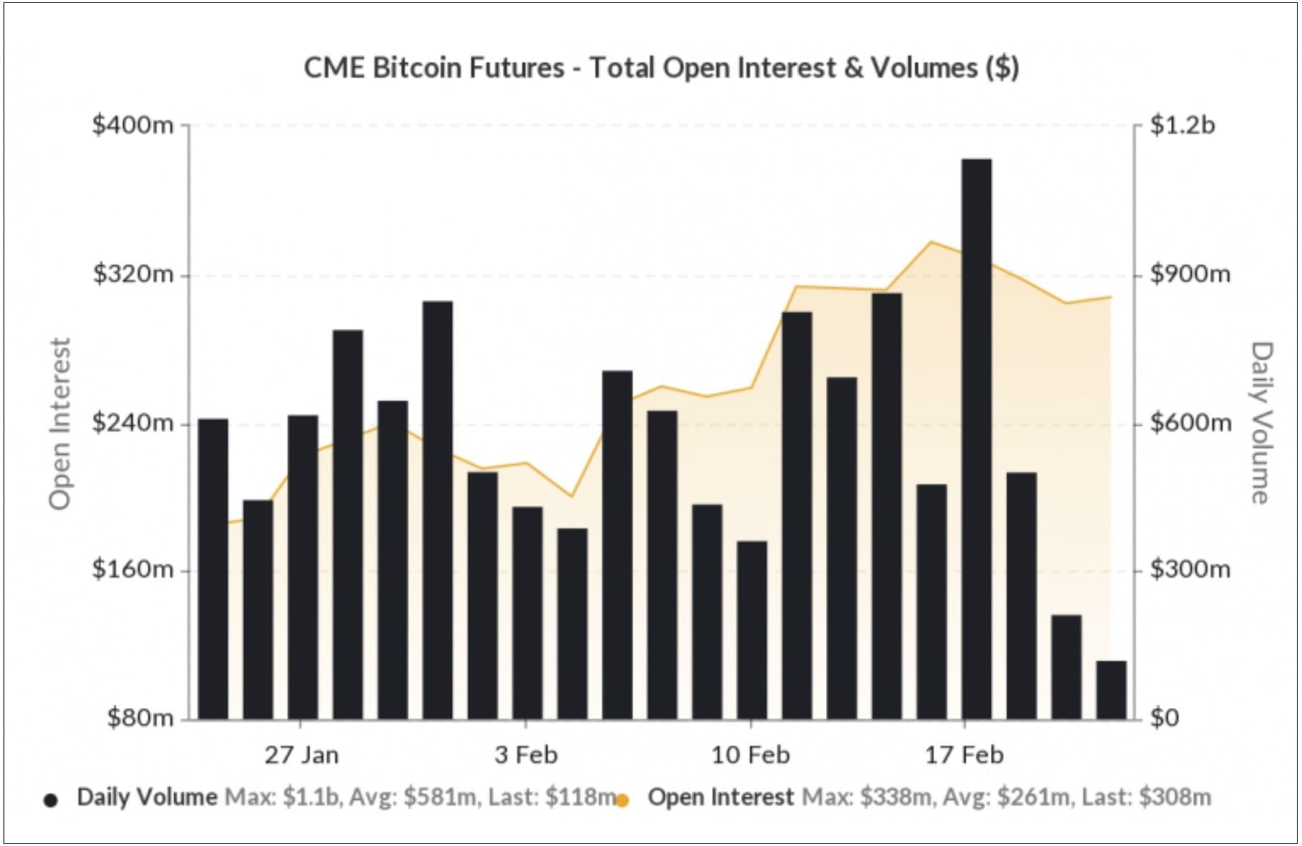 Новости криптовалют: уровень торговли биткоин-фьючерсами