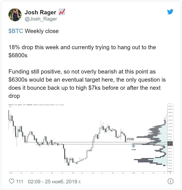 Новости криптовалют: прогноз по биткоину
