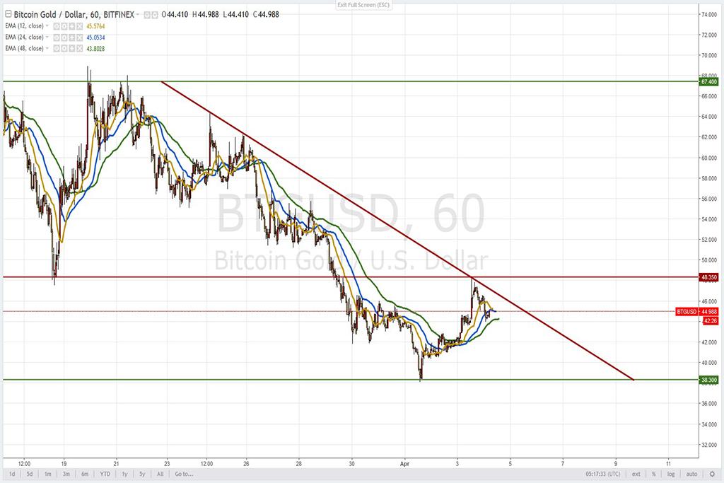 Анализ криптовалют на 04.04.2018: пара BTG/USD