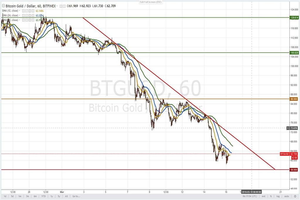 Анализ криптовалют на 16.03.2018: пара BTG/USD