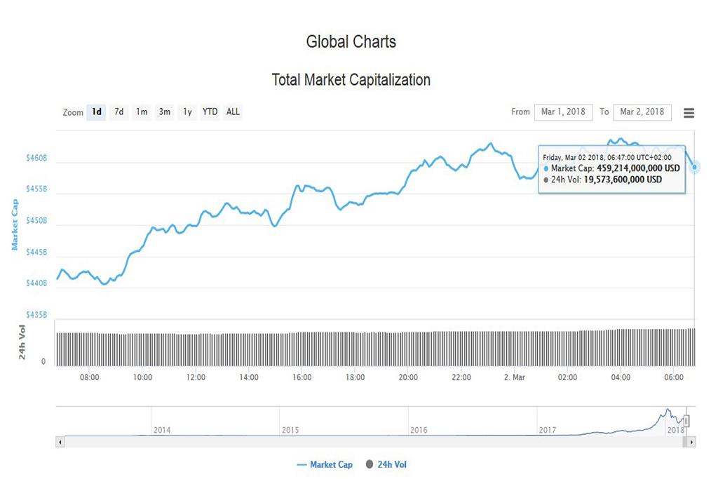 Подробный анализ криптовалют на 02 марта 2018