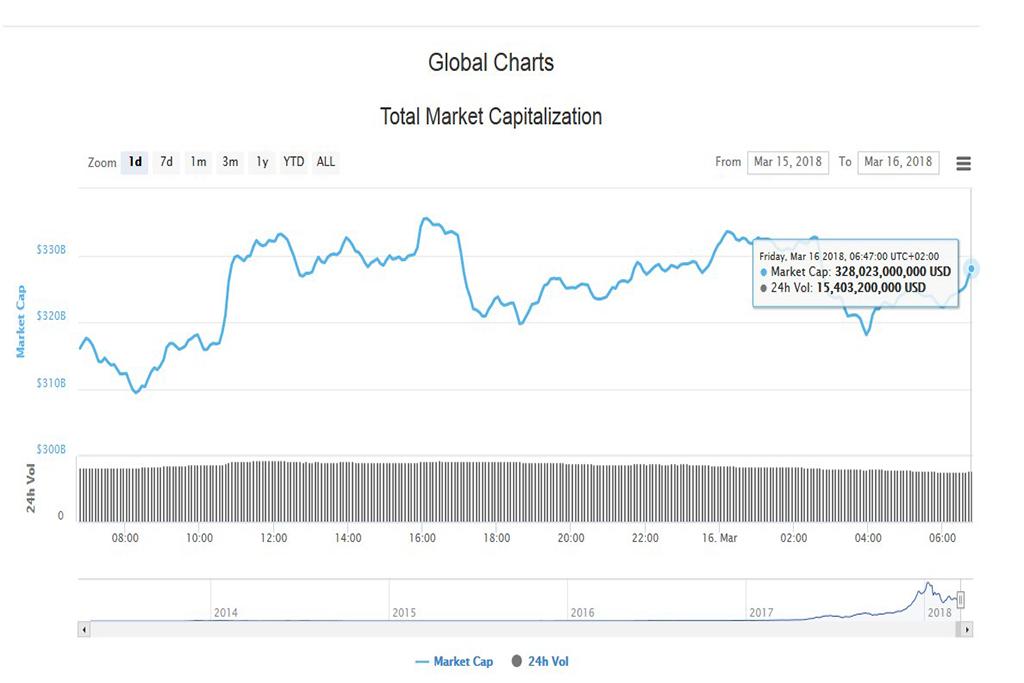 Подробный анализ криптовалют на 16 марта 2018