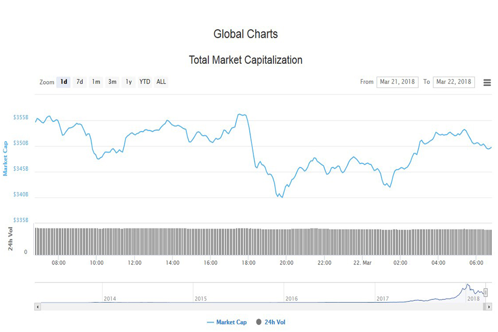 Подробный анализ криптовалют на 22 марта 2018