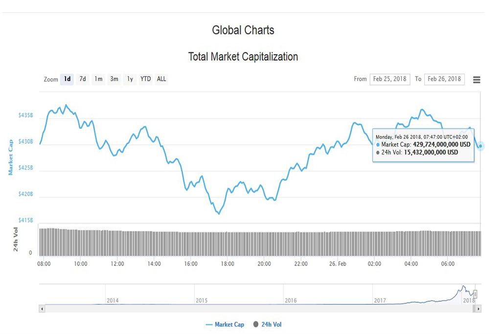 Подробный анализ криптовалют на 26 февраля 2018